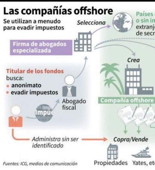 38,000millones de dólares es un calculo estimado del dinero producido por las drogas según estudio de la OEA. El 15% al menos es la rentabilidad del lavado de dinero proveniente de los carteles y su red de ventas.