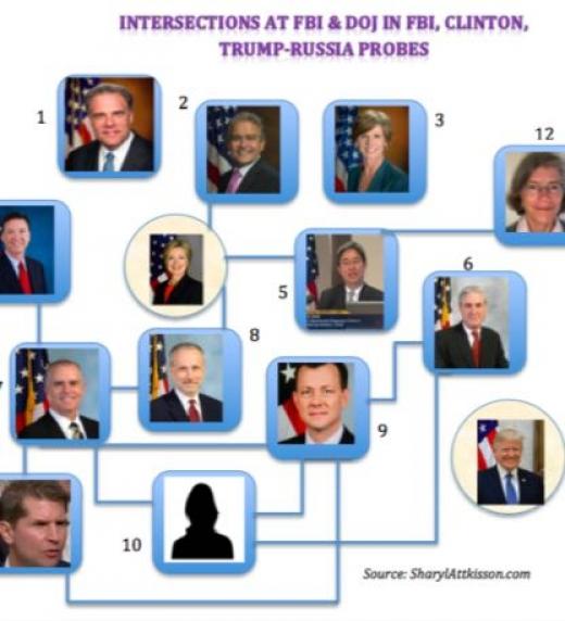 El montaje de una investigación sin fundamento en la que se pretende acusar al presidente Trump de ganar la elección con ayuda de Rusia, se cae en pedazos. Quienes se prestaron al juego han sido despedidos o degradados en sus cargos.
