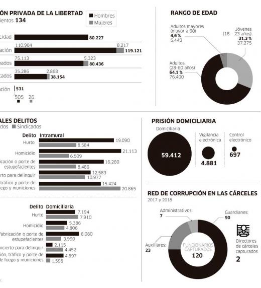 Cuando se habla de corrupción en Colombia o en el mundo, esto dentro de todo es normal, pero la corrupción en las cárceles de Colombia es muy preocupante.