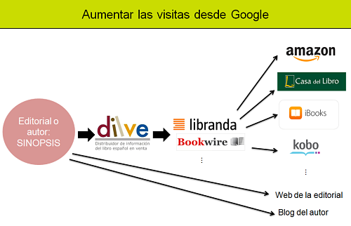 aumentar visitas desde google_opt