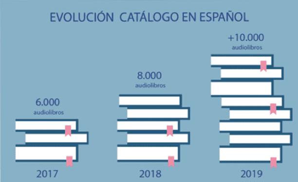 Evolución sector audiolibros en español